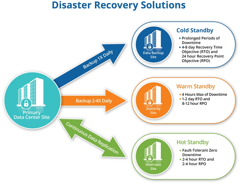 GovDataHosting Disaster Recovery Solutions