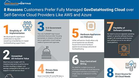 8 Reasons Customers Prefer Fully Managed GovDataHosting Cloud over Self-Service Cloud Providers Like AWS and Azure